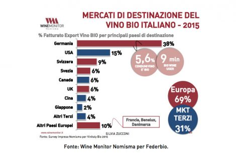 vino-biologico-italiano-export2015-grande-470x313