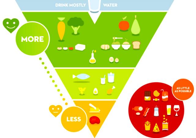 piramide alimentare belga
