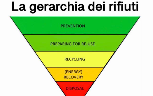 gerarchia rifiuti