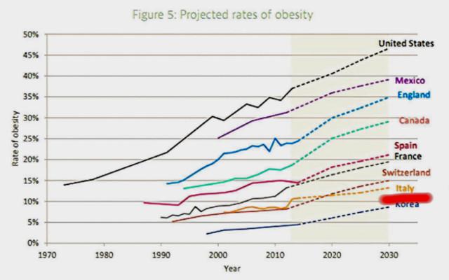 tasso obesita