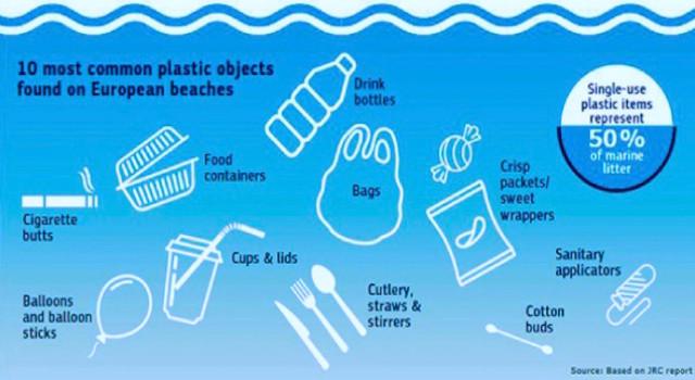 10 fonti microplastiche